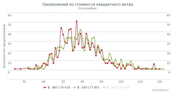 Предложений по стоимости за июнь и май 2013