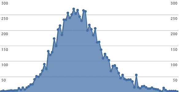 Статистика стоимости квадратного метра недвижимости в Екатеринбурге